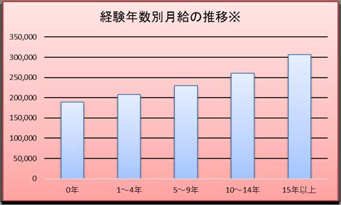 経験年数別にみた幼稚園教諭の月給推移