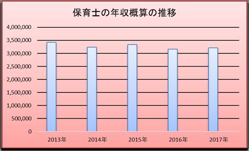 保育士の年収推移
