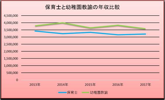 保育士と幼稚園教諭の年収比較