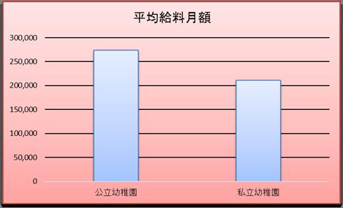 公立・私立幼稚園での月給の比較