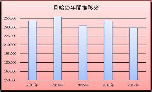 幼稚園教諭の月給の推移