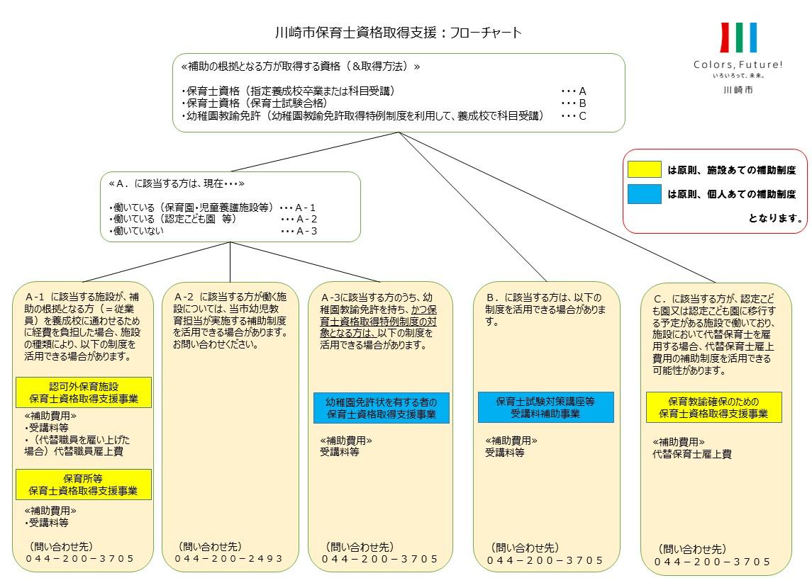 川崎市の保育士資格取得のための支援