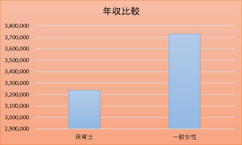 保育士と一般女性の年収の比較